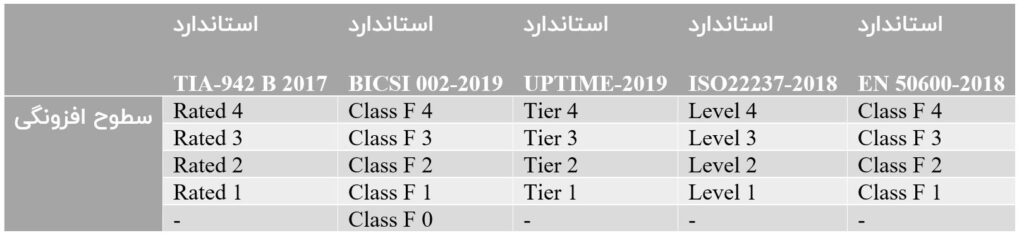جدول افزونگی مراکز داده