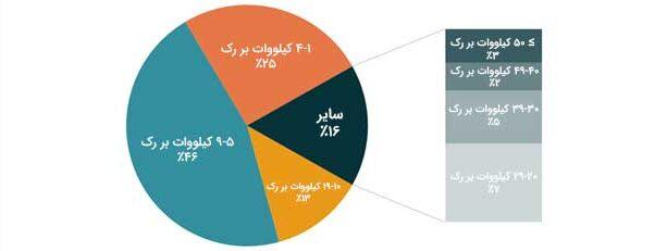 نمودار موسسه آپ تایم در مورد تراکم کیلووات رک ها