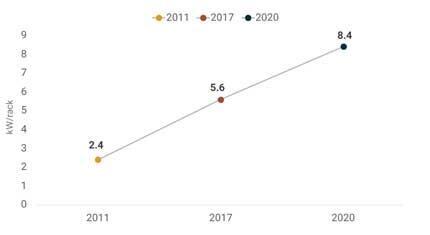 نمودار افزایش ظرفیت کیلووات بر رک مراکز داده