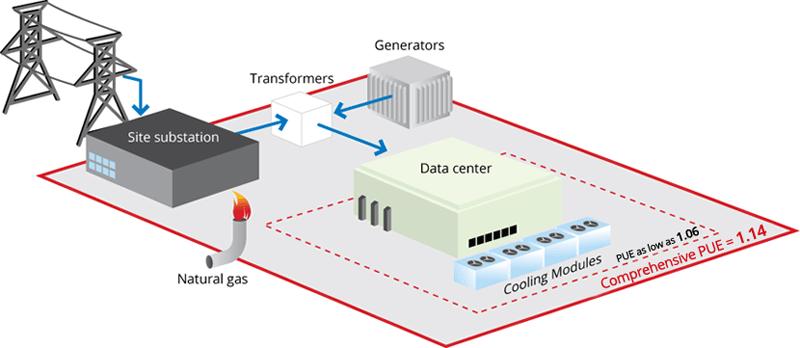pue دیاگرام در واحد برق مرکز داده